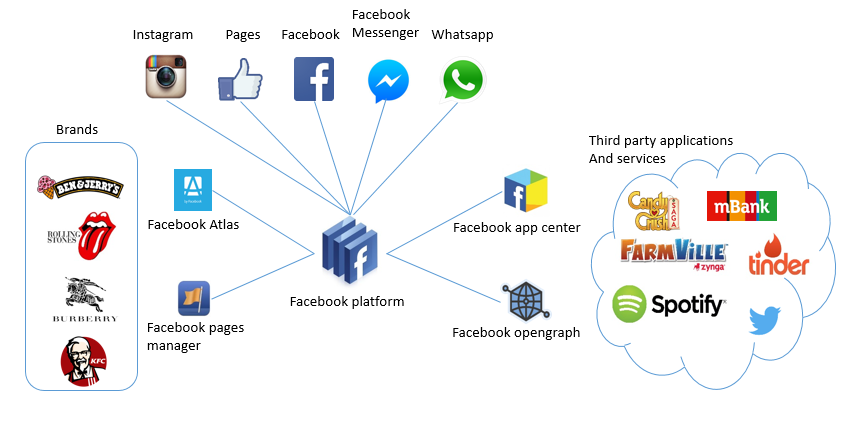 What does Facebook   s digital ecosystem look like